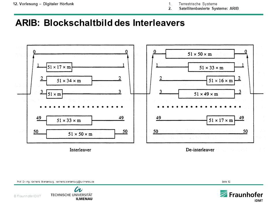 © Fraunhofer IDMT Prof. Dr.-Ing. Karlheinz Brandenburg, karlheinz.brandenburg@tu-ilmenau.de Seite 52 ARIB: Blockschaltbild des Interleavers 1.Terrestr