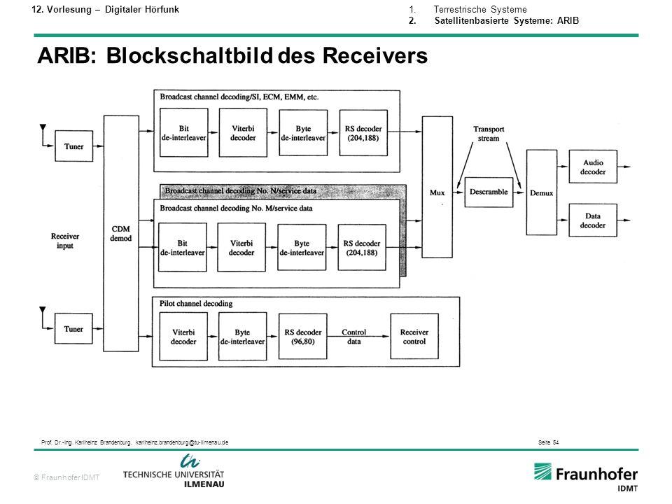 © Fraunhofer IDMT Prof. Dr.-Ing. Karlheinz Brandenburg, karlheinz.brandenburg@tu-ilmenau.de Seite 54 ARIB: Blockschaltbild des Receivers 1.Terrestrisc