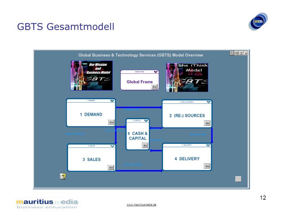 www.mauritiusmedia.de 12 GBTS Gesamtmodell