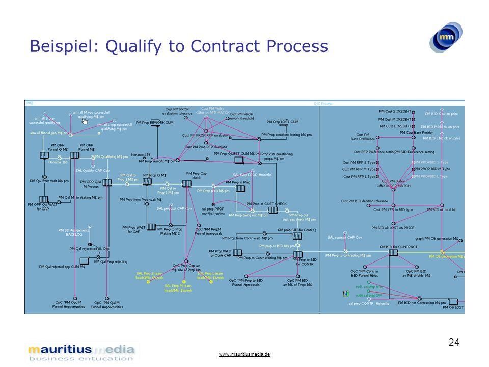 www.mauritiusmedia.de 24 Beispiel: Qualify to Contract Process