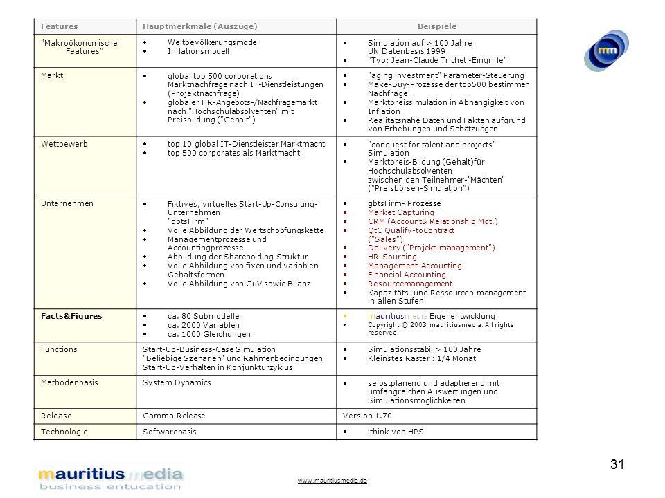 www.mauritiusmedia.de 31 FeaturesHauptmerkmale (Auszüge)Beispiele