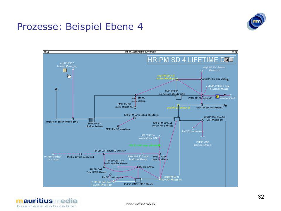 www.mauritiusmedia.de 32 Prozesse: Beispiel Ebene 4