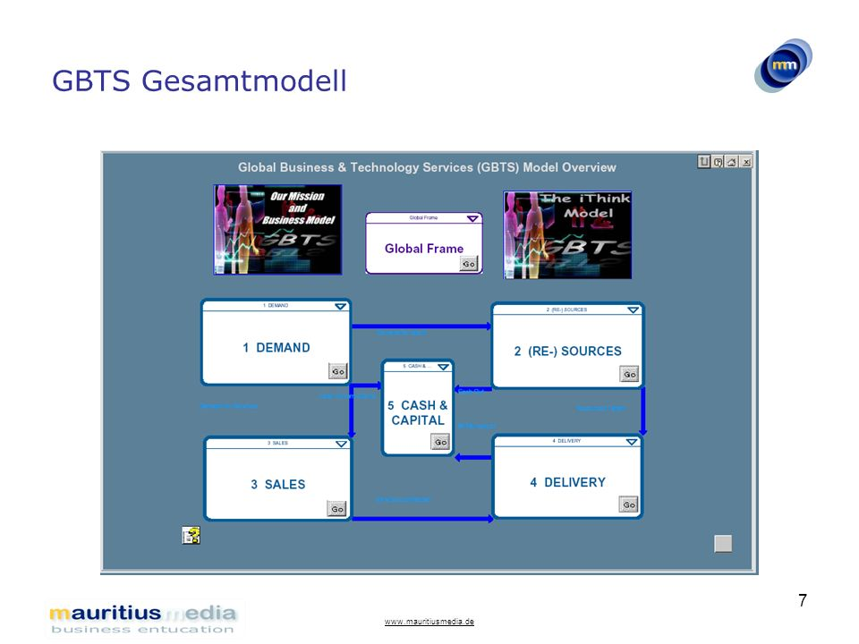 www.mauritiusmedia.de 8 GBTS Managementsummary Das Produkt als Wissensprodukt, als Simulationssoftwaremodell ist GBTS unsere erste Antwort auf die Herausforderung, gesamte Unternehmen, ihren Markt und makroökonomische Einflüsse sehr praxisnah in Prozessen abzubilden.