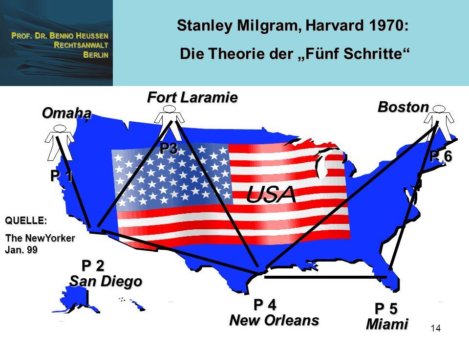 P ROF. D R. B ENNO H EUSSEN R ECHTSANWALT B ERLIN 14 Stanley Milgram, Harvard 1970: Die Theorie der Fünf Schritte Die Theorie der Fünf Schritte P 1 P