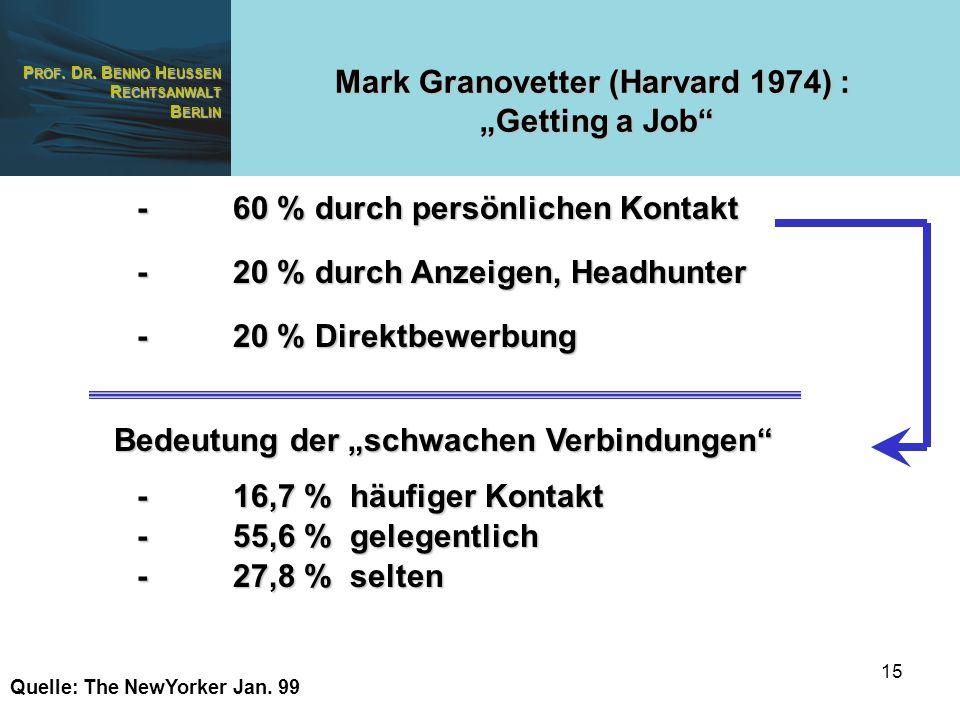 P ROF. D R. B ENNO H EUSSEN R ECHTSANWALT B ERLIN 15 Mark Granovetter (Harvard 1974) : Getting a Job -60 % durch persönlichen Kontakt -20 % Direktbewe