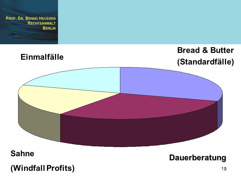 P ROF. D R. B ENNO H EUSSEN R ECHTSANWALT B ERLIN 19 Dauerberatung Sahne (Windfall Profits) Bread & Butter (Standardfälle) Einmalfälle