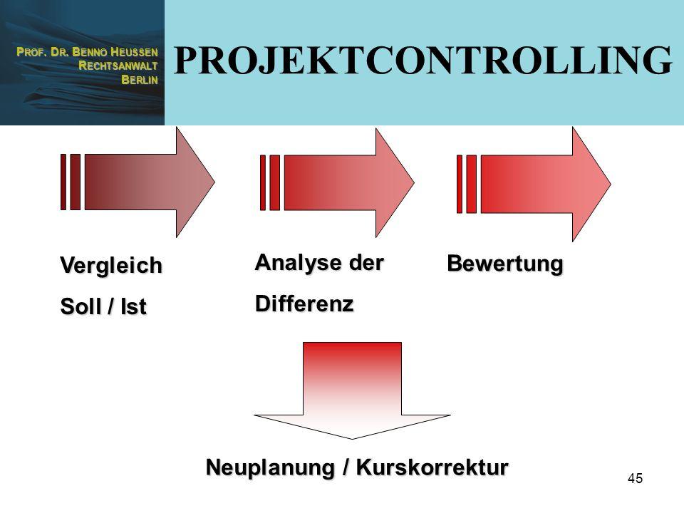 P ROF. D R. B ENNO H EUSSEN R ECHTSANWALT B ERLIN 45 Vergleich Soll / Ist Analyse der Differenz Bewertung Neuplanung / Kurskorrektur PROJEKTCONTROLLIN