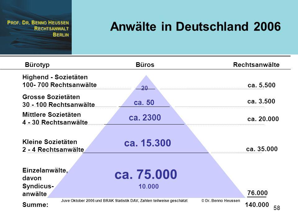 P ROF. D R. B ENNO H EUSSEN R ECHTSANWALT B ERLIN 58 Anwälte in Deutschland 2006 BürosBürotypRechtsanwälte Highend - Sozietäten 100- 700 Rechtsanwälte