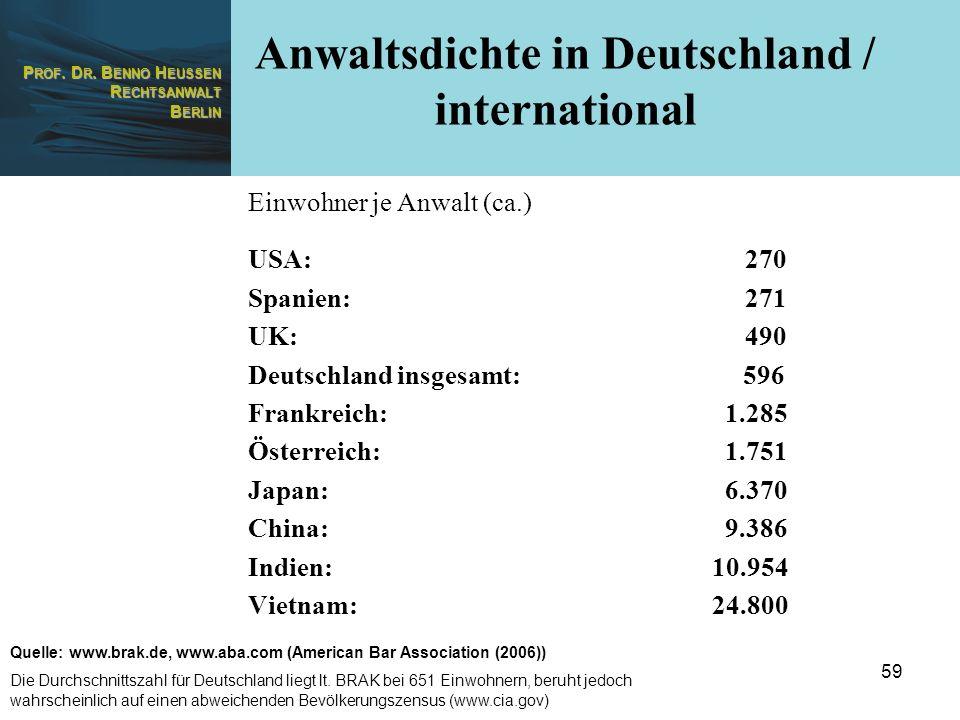 P ROF. D R. B ENNO H EUSSEN R ECHTSANWALT B ERLIN 59 Anwaltsdichte in Deutschland / international Einwohner je Anwalt (ca.) USA: 270 Spanien: 271 UK: