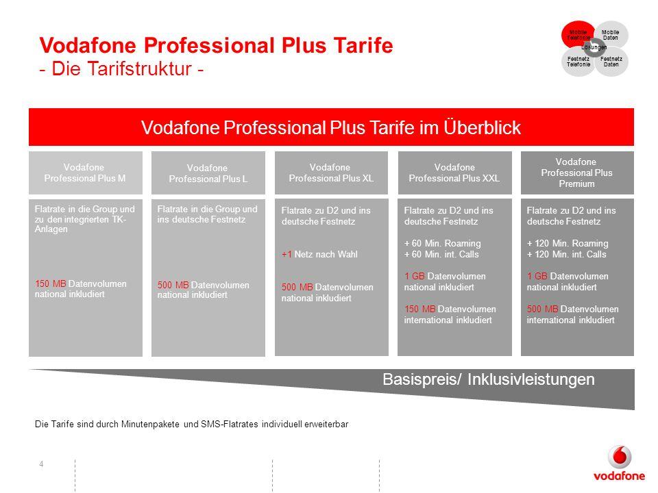 4 Vodafone Professional Plus Tarife im Überblick Basispreis/ Inklusivleistungen Vodafone Professional Plus XL Flatrate zu D2 und ins deutsche Festnetz +1 Netz nach Wahl 500 MB Datenvolumen national inkludiert Vodafone Professional Plus XXL Flatrate zu D2 und ins deutsche Festnetz + 60 Min.