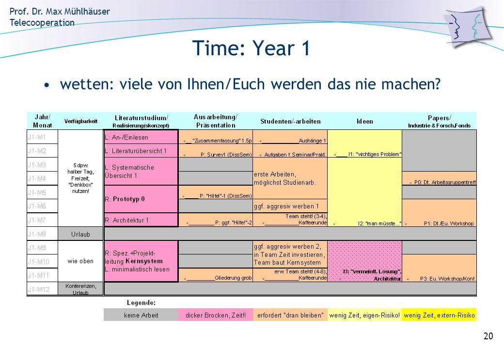 Prof. Dr. Max Mühlhäuser Telecooperation 20 Time: Year 1 wetten: viele von Ihnen/Euch werden das nie machen?