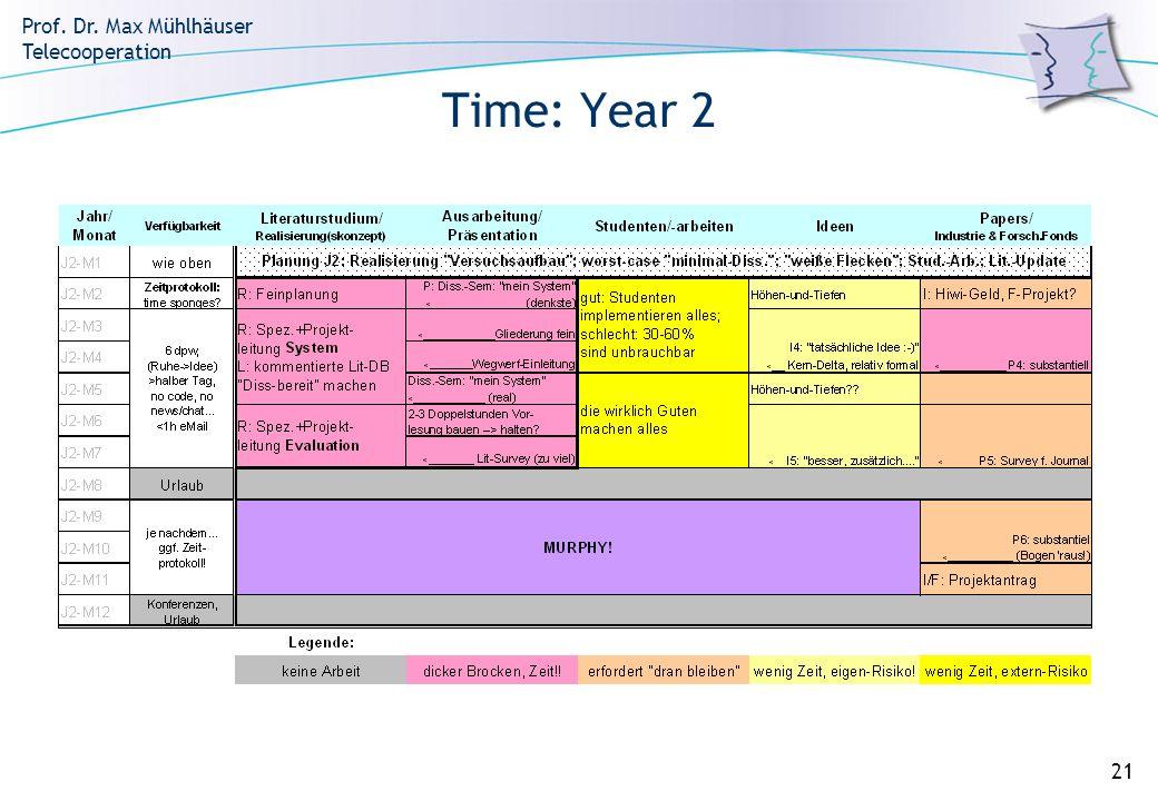 Prof. Dr. Max Mühlhäuser Telecooperation 21 Time: Year 2