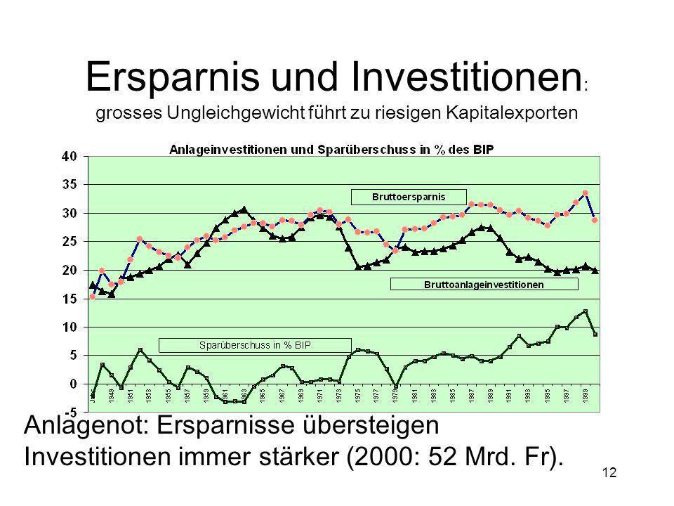 12 Ersparnis und Investitionen : grosses Ungleichgewicht führt zu riesigen Kapitalexporten Anlagenot: Ersparnisse übersteigen Investitionen immer stär
