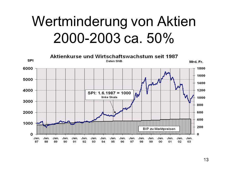 13 Wertminderung von Aktien 2000-2003 ca. 50%