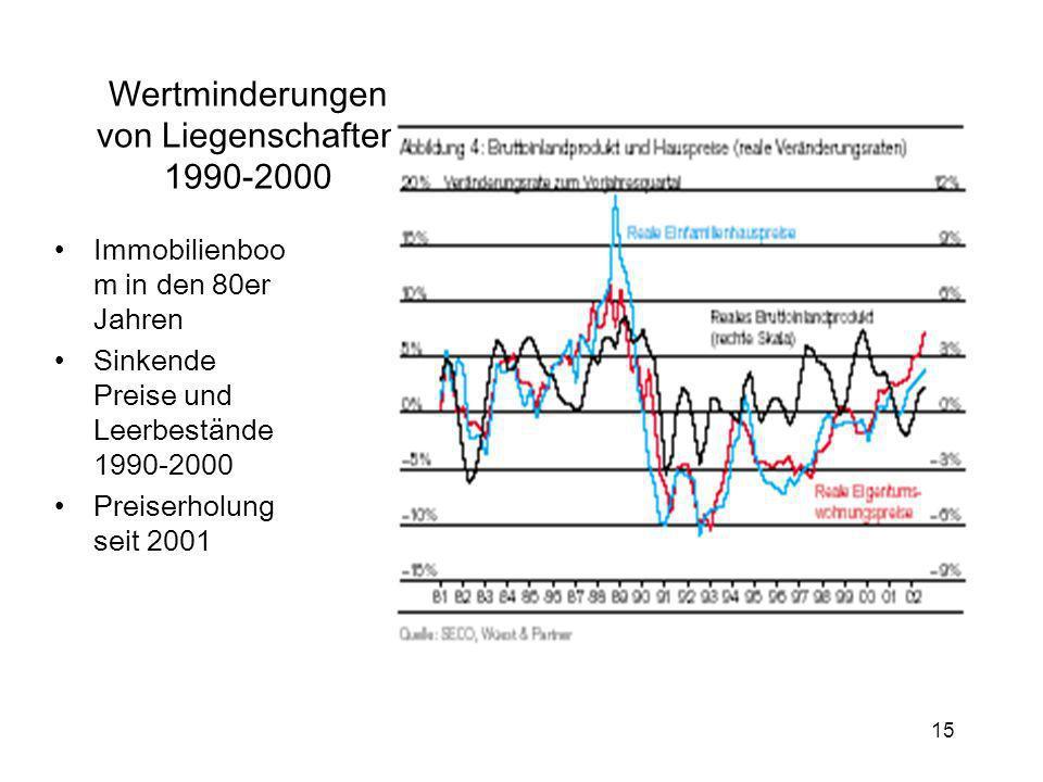 15 Wertminderungen von Liegenschaften 1990-2000 Immobilienboo m in den 80er Jahren Sinkende Preise und Leerbestände 1990-2000 Preiserholung seit 2001