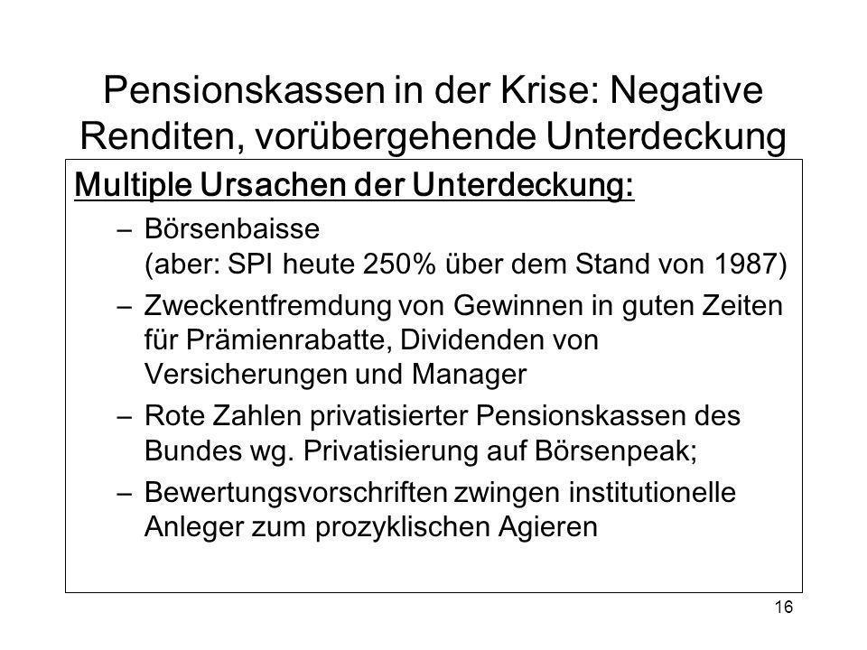 16 Pensionskassen in der Krise: Negative Renditen, vorübergehende Unterdeckung Multiple Ursachen der Unterdeckung: –Börsenbaisse (aber: SPI heute 250%