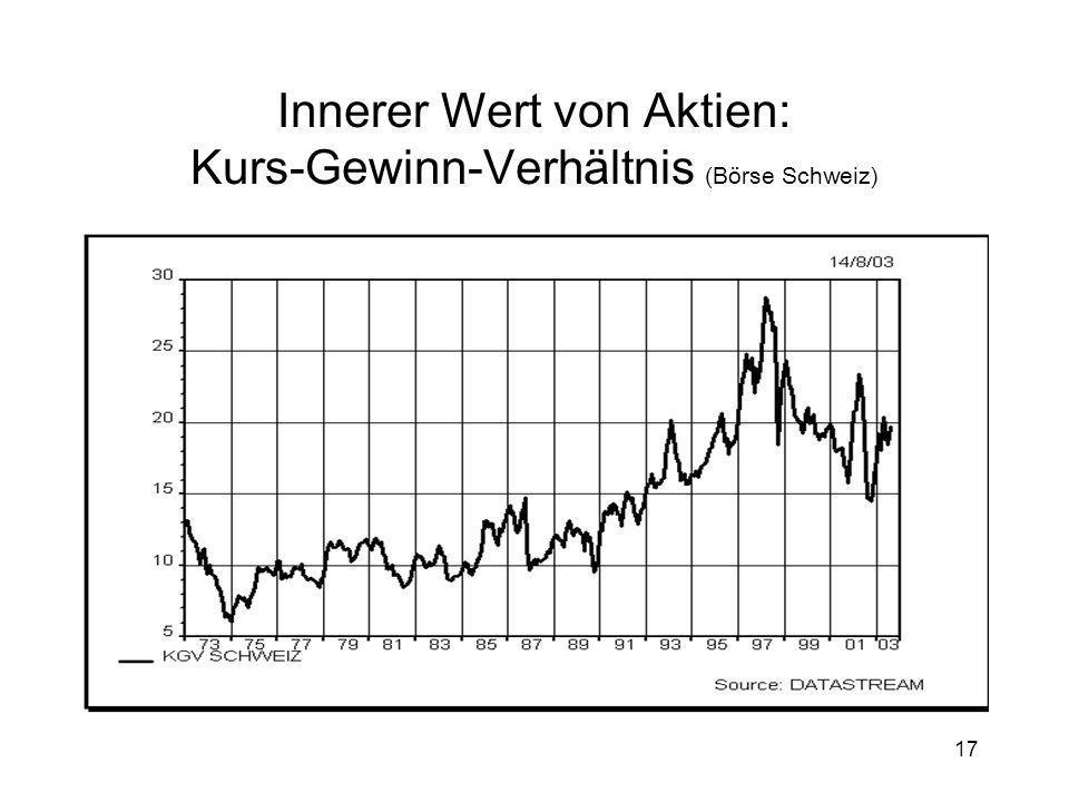 17 Innerer Wert von Aktien: Kurs-Gewinn-Verhältnis (Börse Schweiz)