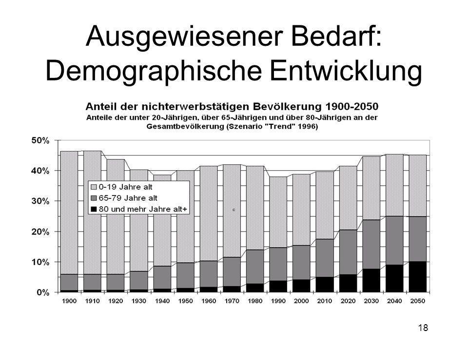 18 Ausgewiesener Bedarf: Demographische Entwicklung