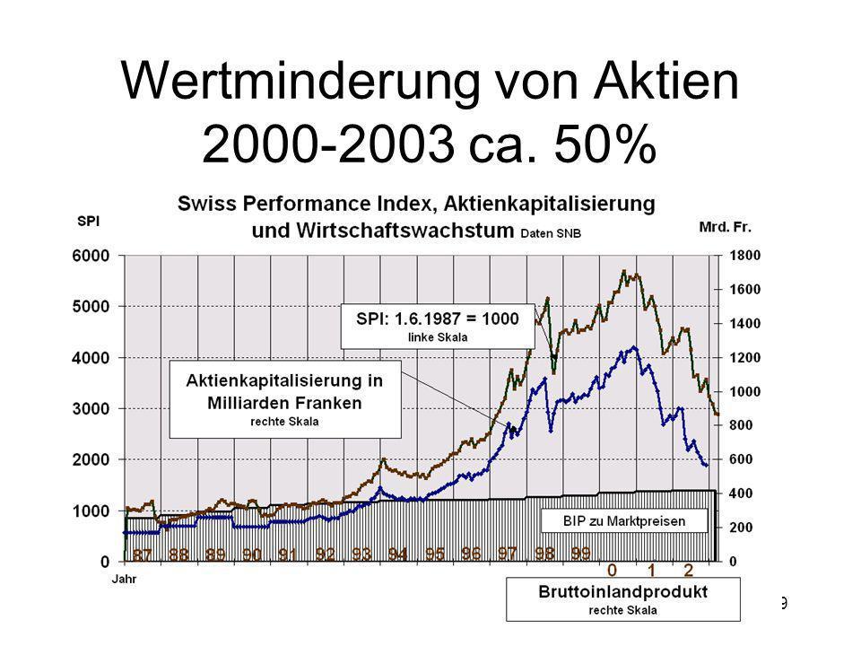 29 Wertminderung von Aktien 2000-2003 ca. 50%