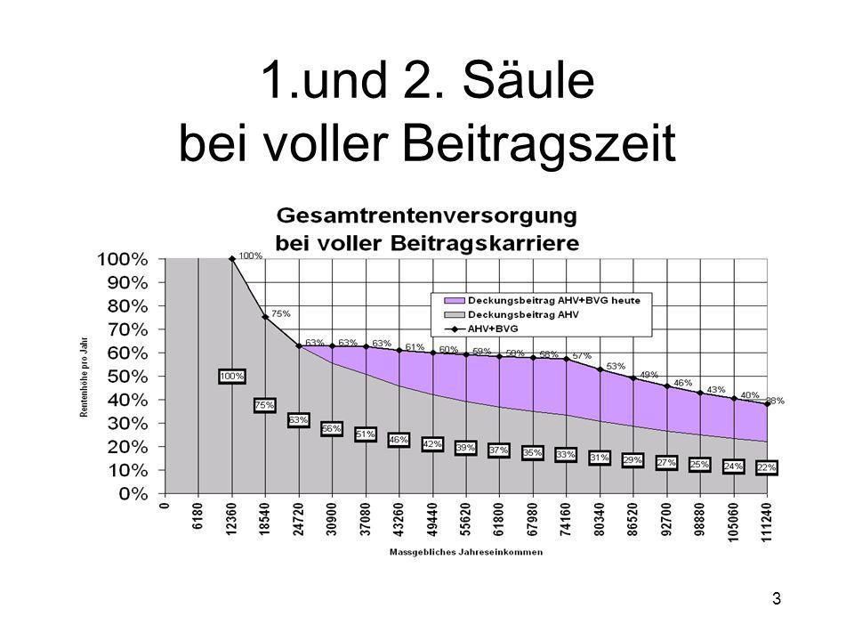 24 Ausmarchung geht weiter AHV benötigt zusätzliche Finanzierung Mehrwertsteuer soll Hauptlast erbringen In der CH erst auf 7,6% belastet Faktor Arbeit nicht einseitig Belastet auch Faktor Kapital Belastet Importe gleichermassen wie einheimische Wertschöpfung Vorschläge der Linken: Erbschaftssteuer, Zweckbindung der Nationalbankgewinne