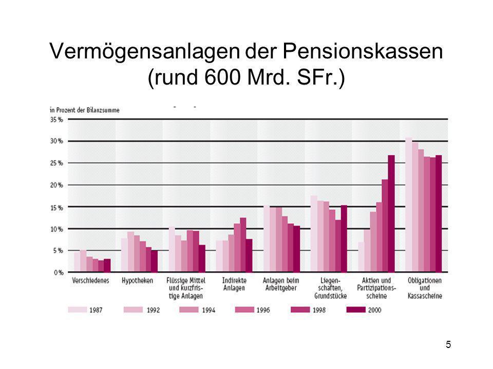 5 Vermögensanlagen der Pensionskassen (rund 600 Mrd. SFr.)