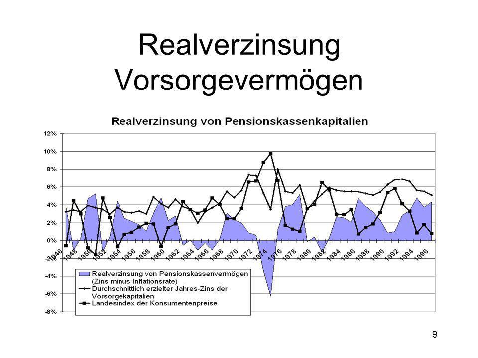 30 Neue Transparenzvorschriften und Risikomanagement Neu: Vorgaben für Schwankungsreserven im Verhältnis zur Risikoexposition Neu: Verwaltungskosten werden ausgewiesen.