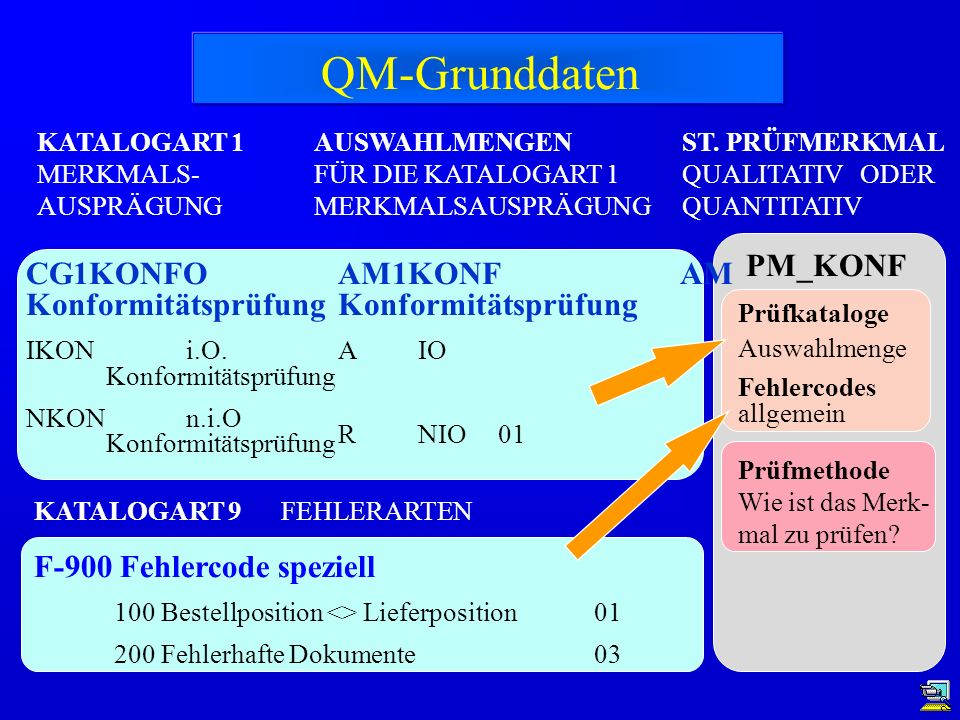PM_KONF ST. PRÜFMERKMAL QUALITATIV ODER QUANTITATIV AUSWAHLMENGEN FÜR DIE KATALOGART 1 MERKMALSAUSPRÄGUNG KATALOGART 1 MERKMALS- AUSPRÄGUNG CG1KONFO K