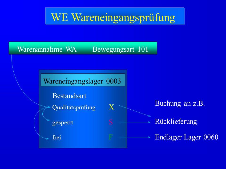Warenannahme WABewegungsart 101 Wareneingangslager 0003 Endlager Lager 0060 Qualitätsprüfung X gesperrt S frei F Bestandsart Buchung an z.B. Rückliefe