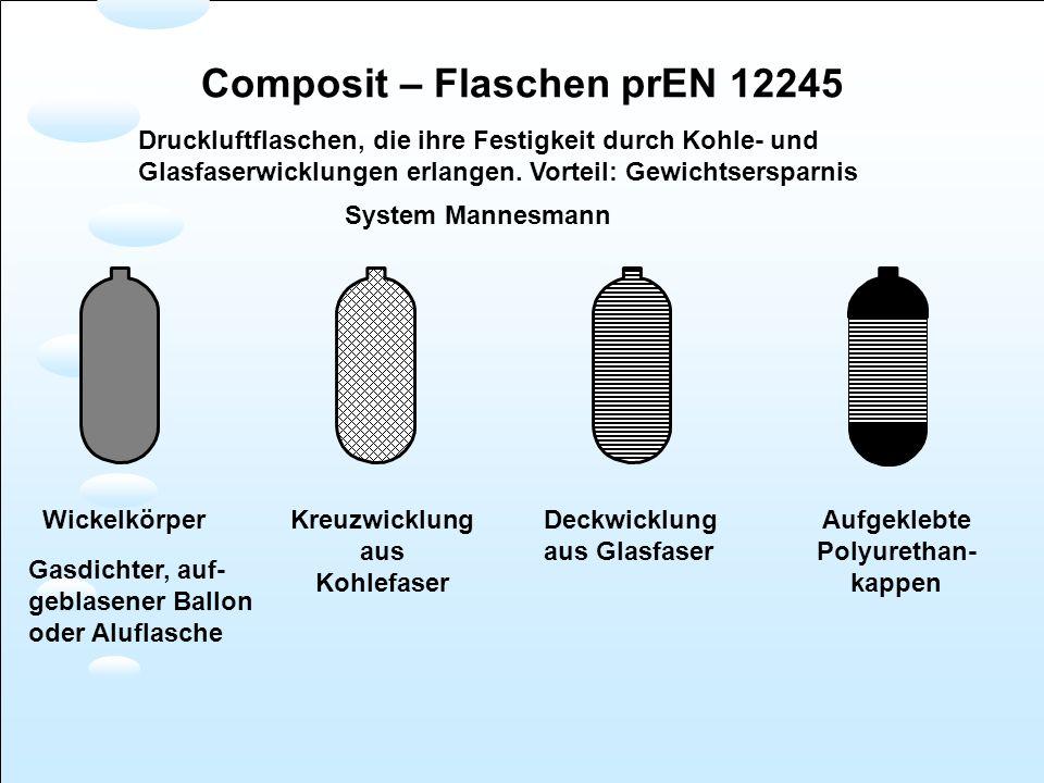 Wickelkörper Gasdichter, auf- geblasener Ballon oder Aluflasche Kreuzwicklung aus Kohlefaser Deckwicklung aus Glasfaser Aufgeklebte Polyurethan- kappe