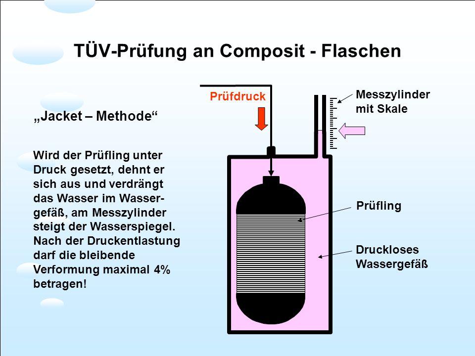 Prüfdruck Druckloses Wassergefäß Prüfling Messzylinder mit Skale Wird der Prüfling unter Druck gesetzt, dehnt er sich aus und verdrängt das Wasser im