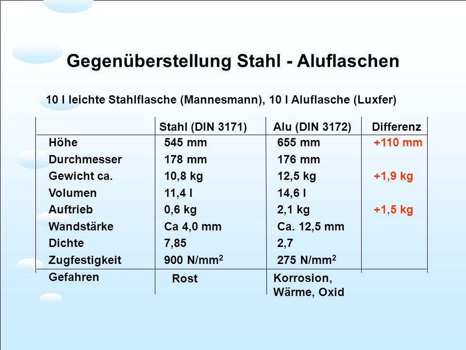 Gegenüberstellung Stahl - Aluflaschen 10 l leichte Stahlflasche (Mannesmann), 10 l Aluflasche (Luxfer) Stahl (DIN 3171) Alu (DIN 3172) Differenz Höhe