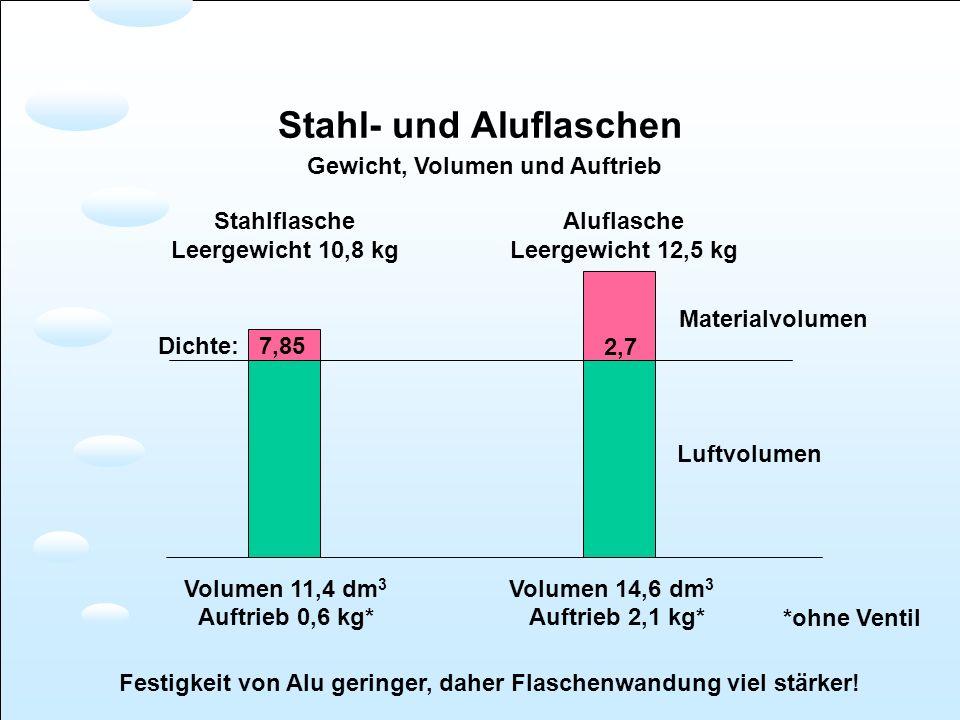 Stahl- und Aluflaschen Gewicht, Volumen und Auftrieb Aluflasche Leergewicht 12,5 kg Stahlflasche Leergewicht 10,8 kg Volumen 11,4 dm 3 Volumen 14,6 dm