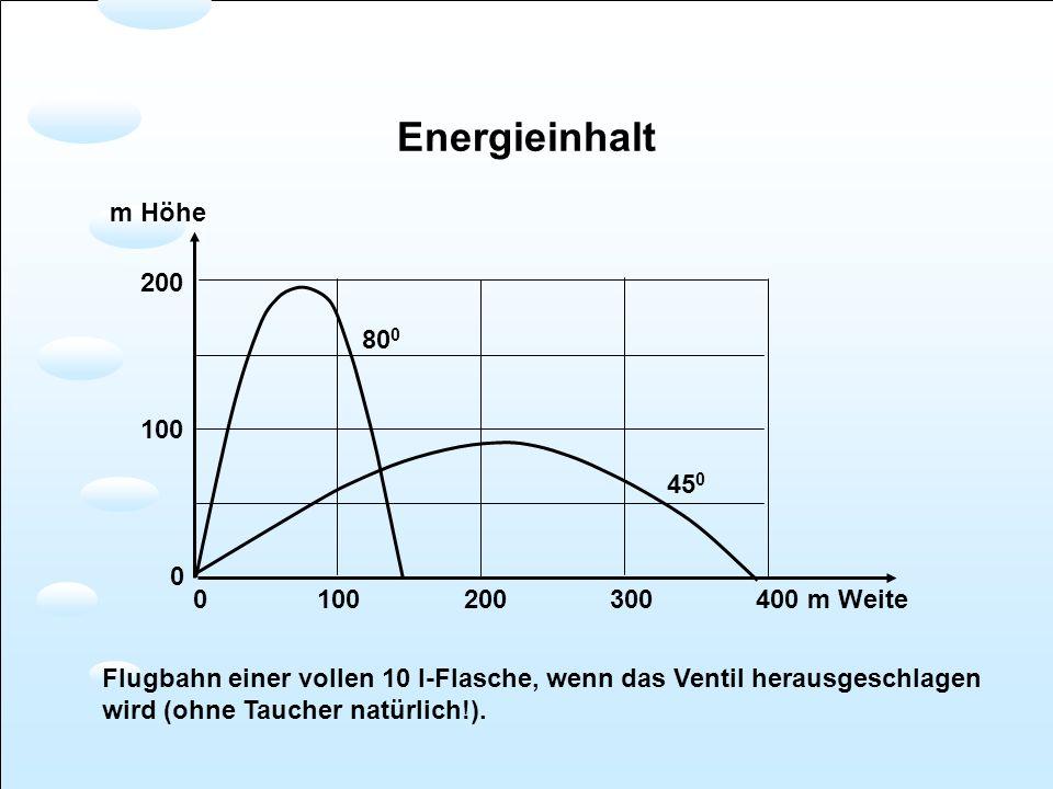 Energieinhalt 45 0 80 0 0 100 200 300 400 m Weite 200 100 0 m Höhe Flugbahn einer vollen 10 l-Flasche, wenn das Ventil herausgeschlagen wird (ohne Tau