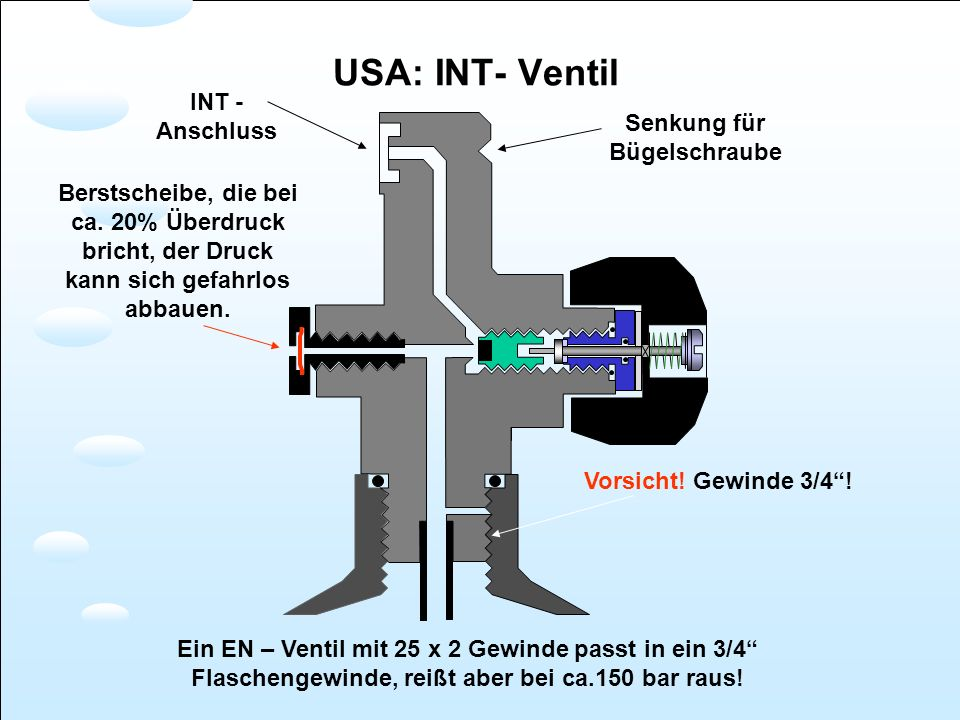 Senkung für Bügelschraube INT - Anschluss Berstscheibe, die bei ca. 20% Überdruck bricht, der Druck kann sich gefahrlos abbauen. Vorsicht! Gewinde 3/4