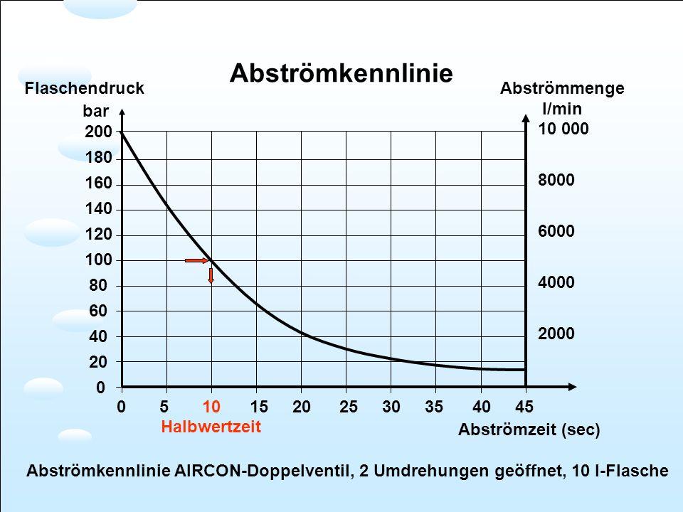 0 5 10 15 20 25 30 35 40 45 Abströmzeit (sec) 200 180 160 140 120 100 80 60 40 20 0 10 000 8000 6000 4000 2000 Flaschendruck bar Abströmmenge l/min Ab