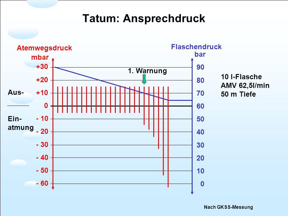 Tatum: Ansprechdruck bar 90 80 70 60 50 40 30 20 10 0 +30 +20 +10 0 - 10 - 20 - 30 - 40 - 50 - 60 mbar Flaschendruck Atemwegsdruck Nach GKSS-Messung 1
