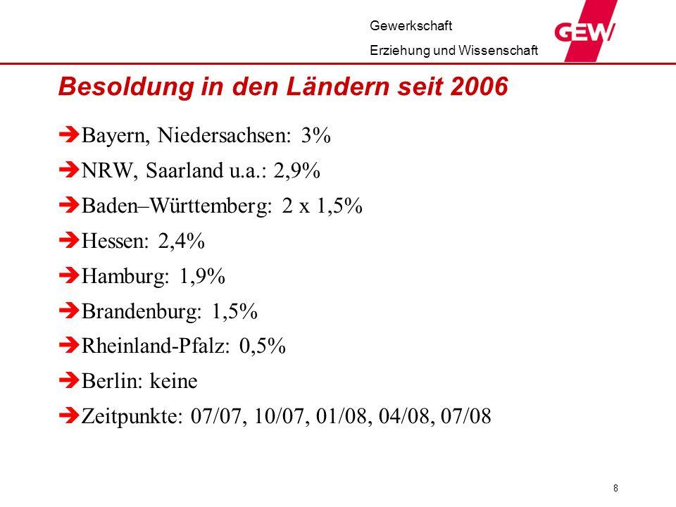 Gewerkschaft Erziehung und Wissenschaft 8 Besoldung in den Ländern seit 2006 Bayern, Niedersachsen: 3% NRW, Saarland u.a.: 2,9% Baden–Württemberg: 2 x