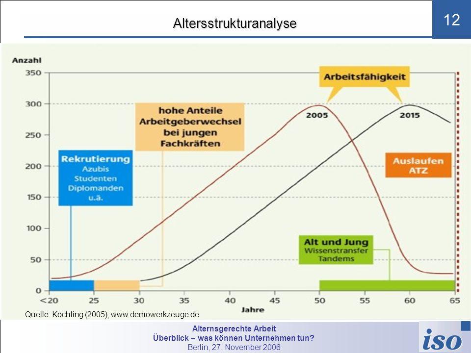 Alternsgerechte Arbeit Überblick – was können Unternehmen tun? Berlin, 27. November 2006 12Altersstrukturanalyse Quelle: Köchling (2005), www.demowerk