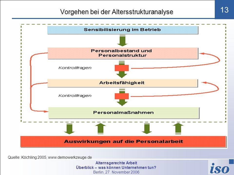 Alternsgerechte Arbeit Überblick – was können Unternehmen tun? Berlin, 27. November 2006 13 Vorgehen bei der Altersstrukturanalyse Quelle: Köchling 20
