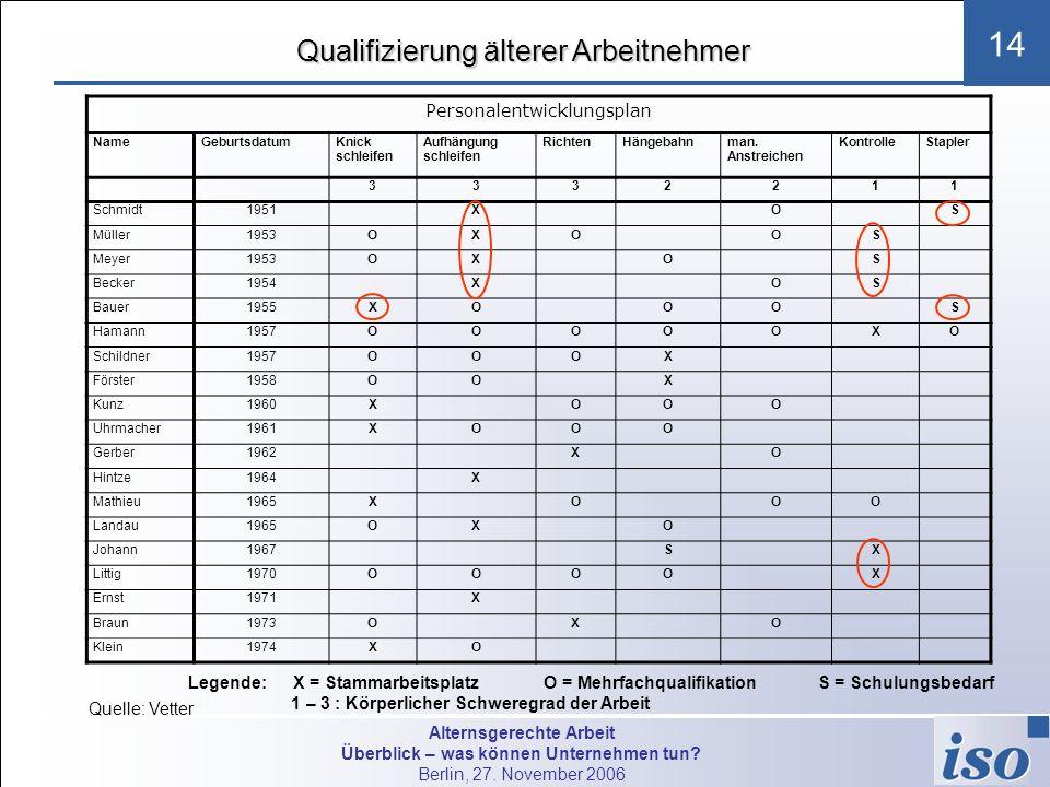 Alternsgerechte Arbeit Überblick – was können Unternehmen tun? Berlin, 27. November 2006 14 Qualifizierung älterer Arbeitnehmer Personalentwicklungspl