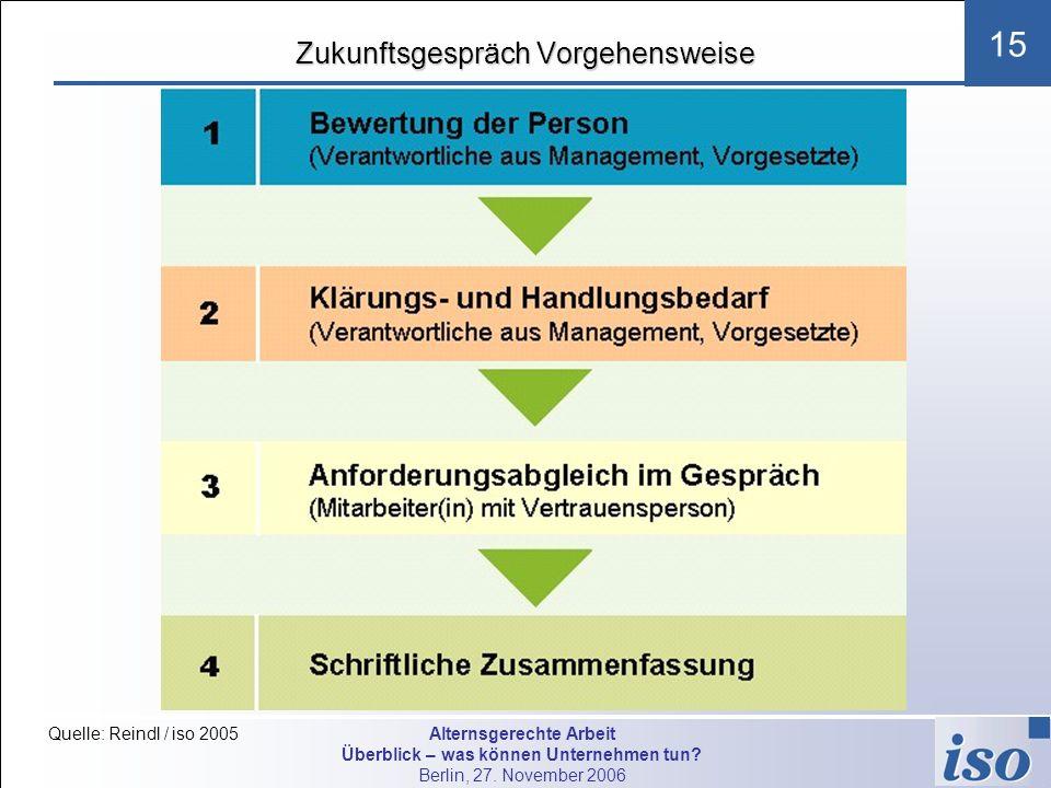 Alternsgerechte Arbeit Überblick – was können Unternehmen tun? Berlin, 27. November 2006 15 Zukunftsgespräch Vorgehensweise Quelle: Reindl / iso 2005