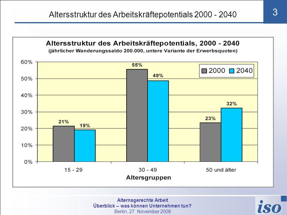 Alternsgerechte Arbeit Überblick – was können Unternehmen tun? Berlin, 27. November 2006 3 Altersstruktur des Arbeitskräftepotentials 2000 - 2040