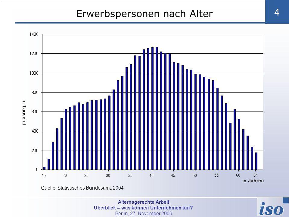 Alternsgerechte Arbeit Überblick – was können Unternehmen tun? Berlin, 27. November 2006 4 in Jahren Erwerbspersonen nach Alter in Jahren Quelle: Stat