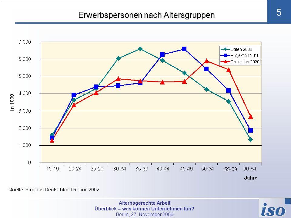 Alternsgerechte Arbeit Überblick – was können Unternehmen tun? Berlin, 27. November 2006 5 Erwerbspersonen nach Altersgruppen Erwerbspersonen nach Alt