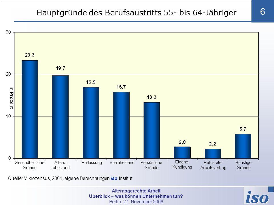Alternsgerechte Arbeit Überblick – was können Unternehmen tun? Berlin, 27. November 2006 6 Quelle: Mikrozensus, 2004, eigene Berechnungen iso-Institut