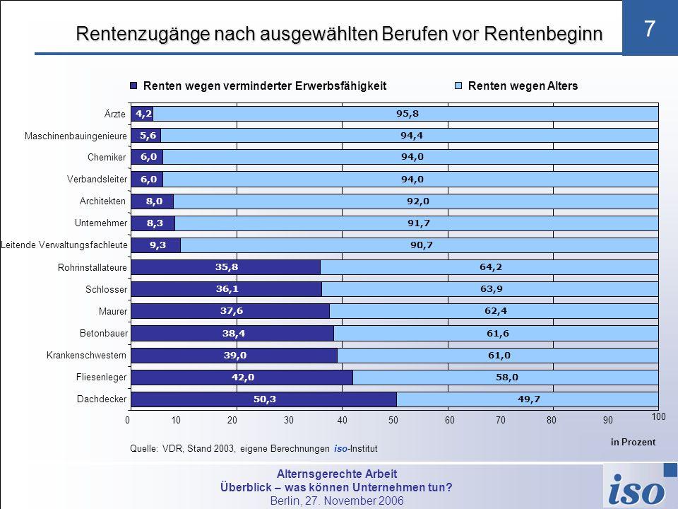 Alternsgerechte Arbeit Überblick – was können Unternehmen tun? Berlin, 27. November 2006 7 Rentenzugänge nach ausgewählten Berufen vor Rentenbeginn 10