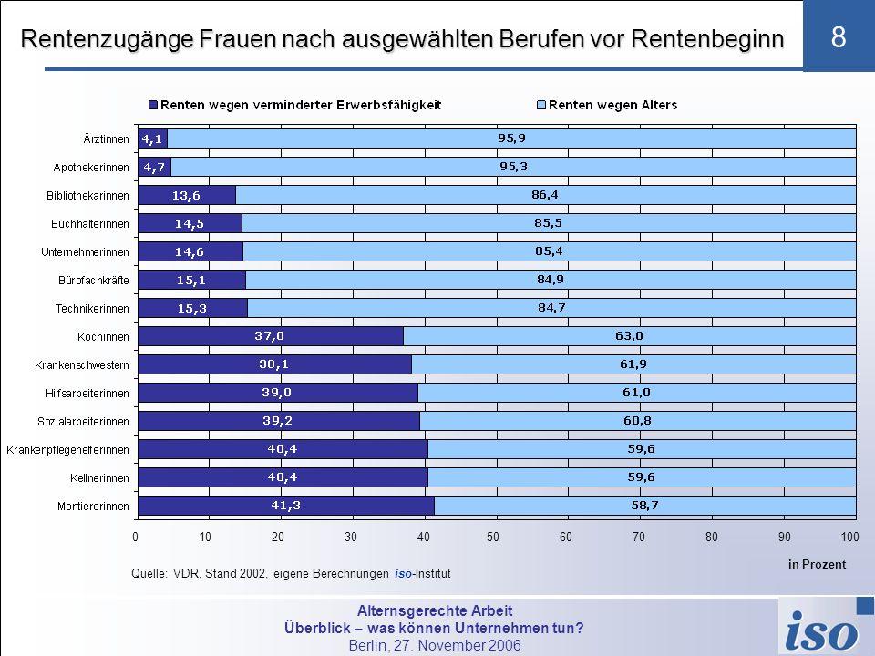 Alternsgerechte Arbeit Überblick – was können Unternehmen tun? Berlin, 27. November 2006 8 Rentenzugänge Frauen nach ausgewählten Berufen vor Rentenbe