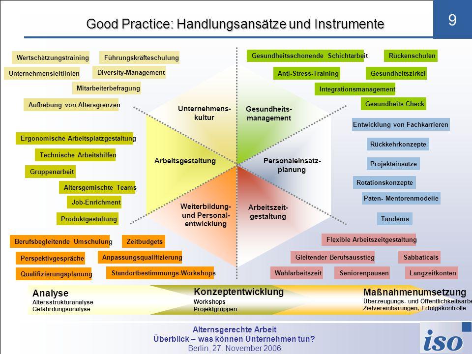 Alternsgerechte Arbeit Überblick – was können Unternehmen tun? Berlin, 27. November 2006 9 Good Practice: Handlungsansätze und Instrumente Personalent