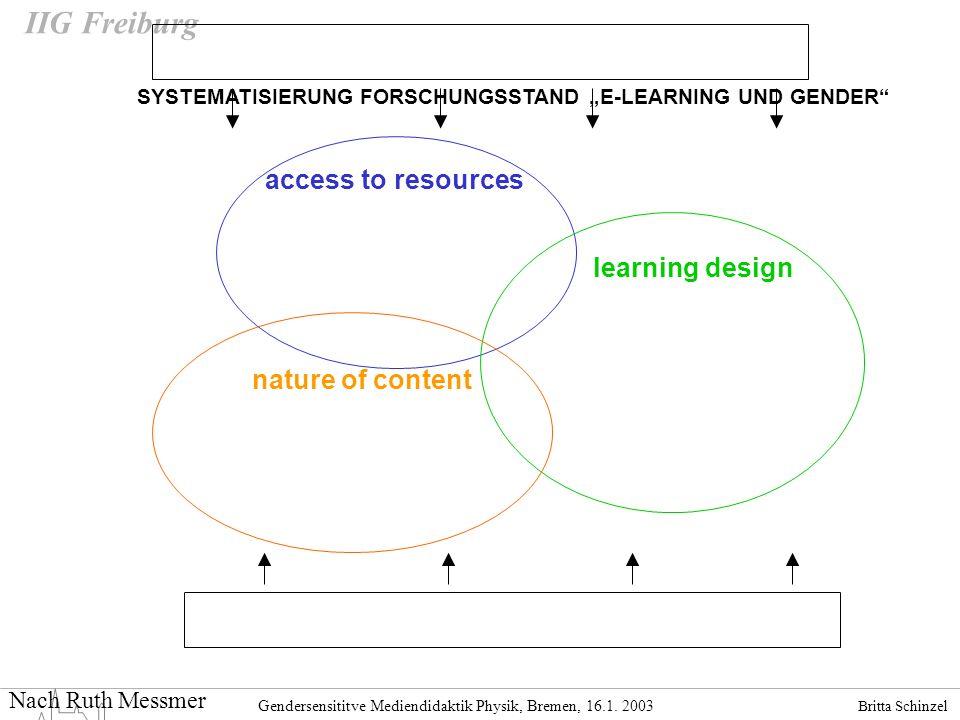 Britta Schinzel Gendersensititve Mediendidaktik Physik, Bremen, 16.1. 2003 IIG Freiburg access to resources learning design nature of content SYSTEMAT
