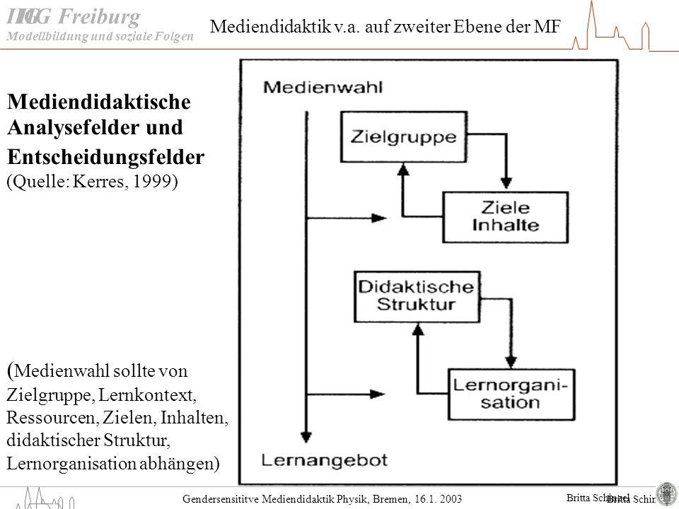 Britta Schinzel Gendersensititve Mediendidaktik Physik, Bremen, 16.1. 2003 IIG Freiburg Mediendidaktische Analysefelder und Entscheidungsfelder (Quell